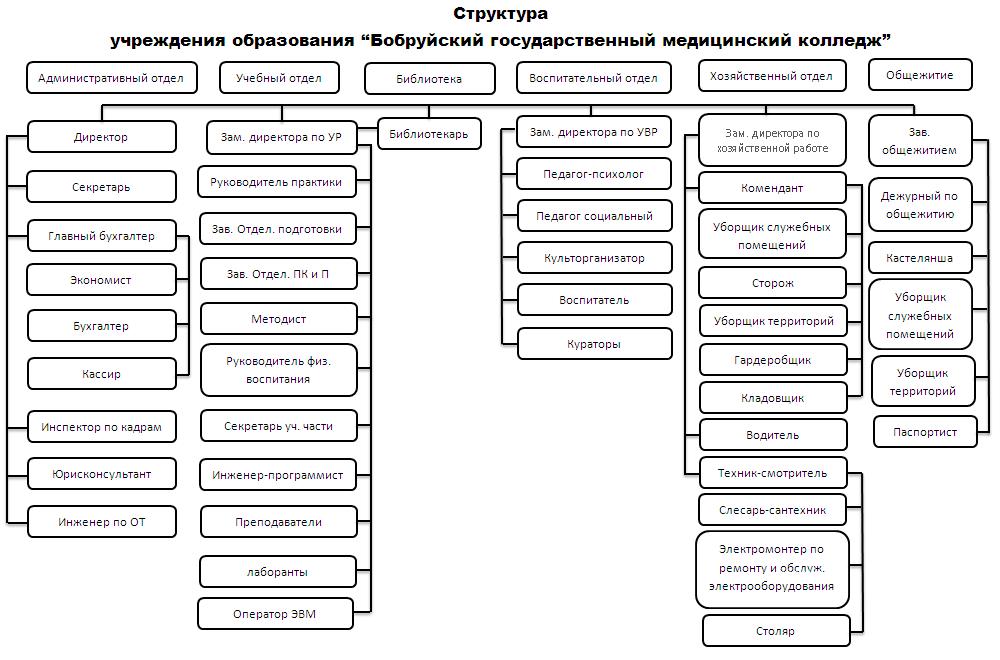 Схема организационно
